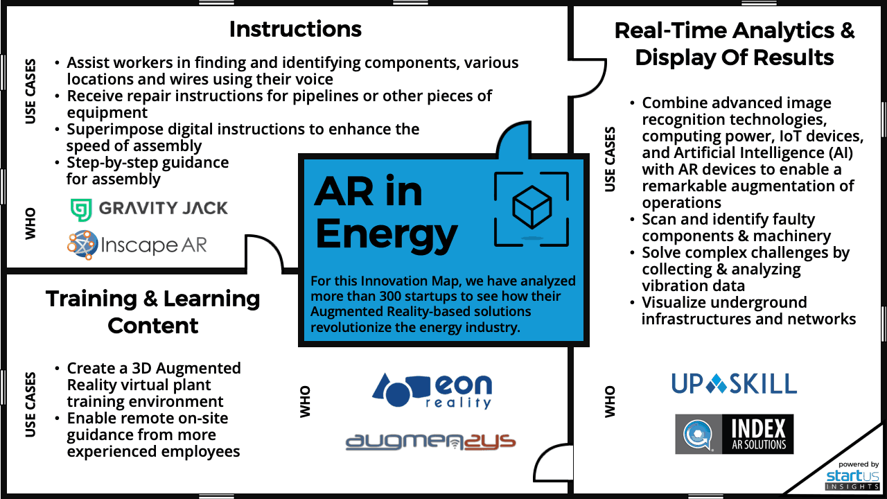 Augmented Reality in Energy Innovation Map StartUs Insights 1280 720-noresize