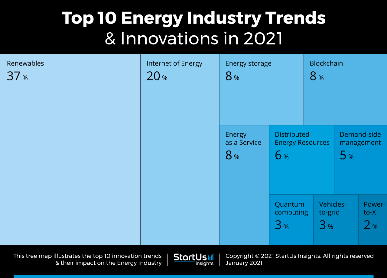Energy-Startups-TrendResearch2020-TreeMap-StartUs-Insights-noresize