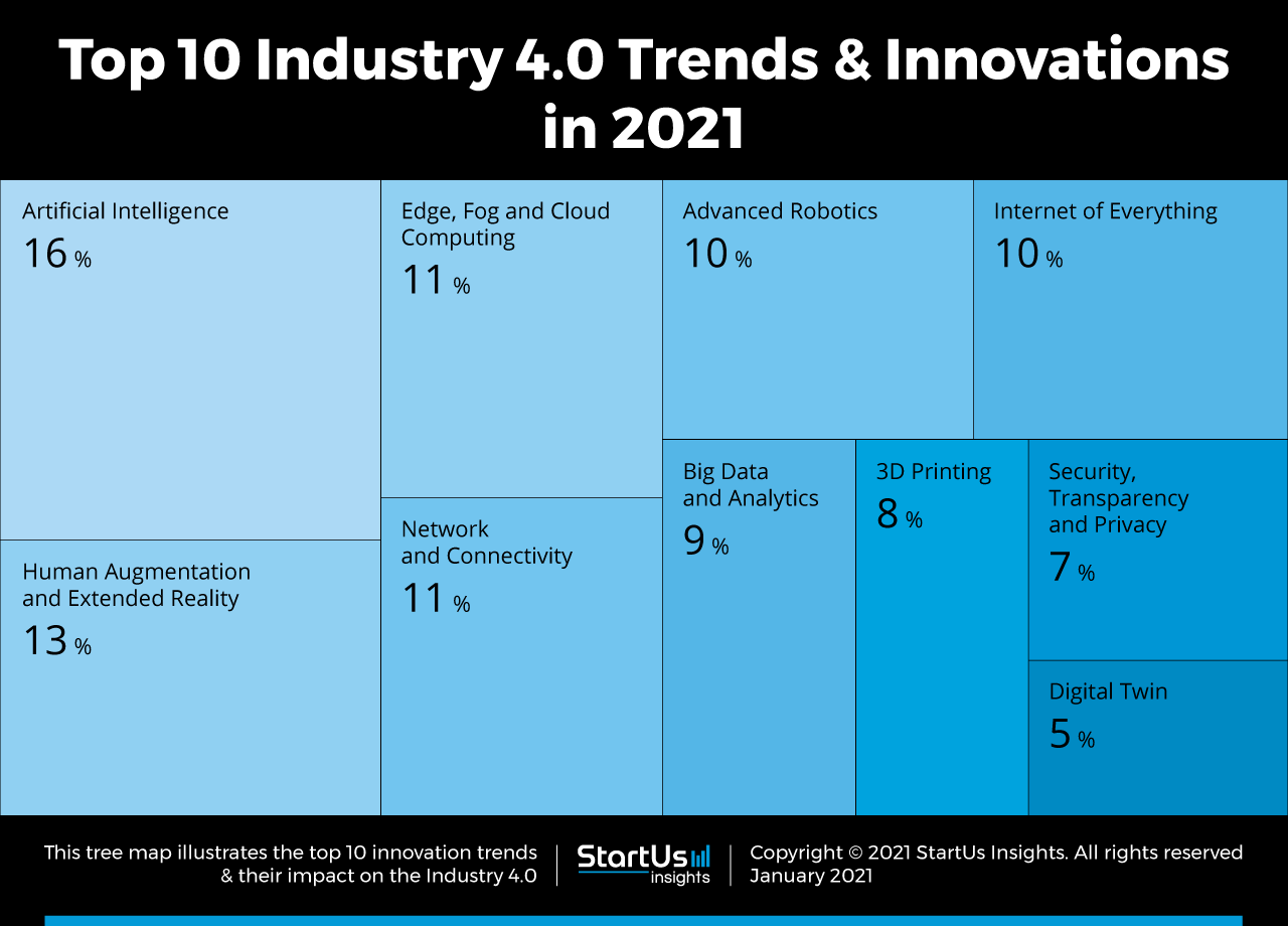 Industry-4.0-Startups-TrendResearch2020-TreeMap-StartUs-Insights-noresize