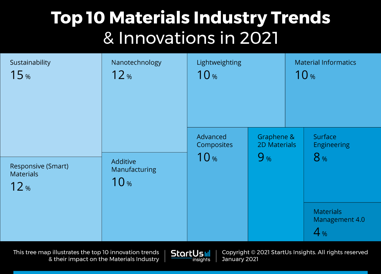 Materials-Startups-TrendResearch2020-TreeMap-StartUs-Insights-noresize