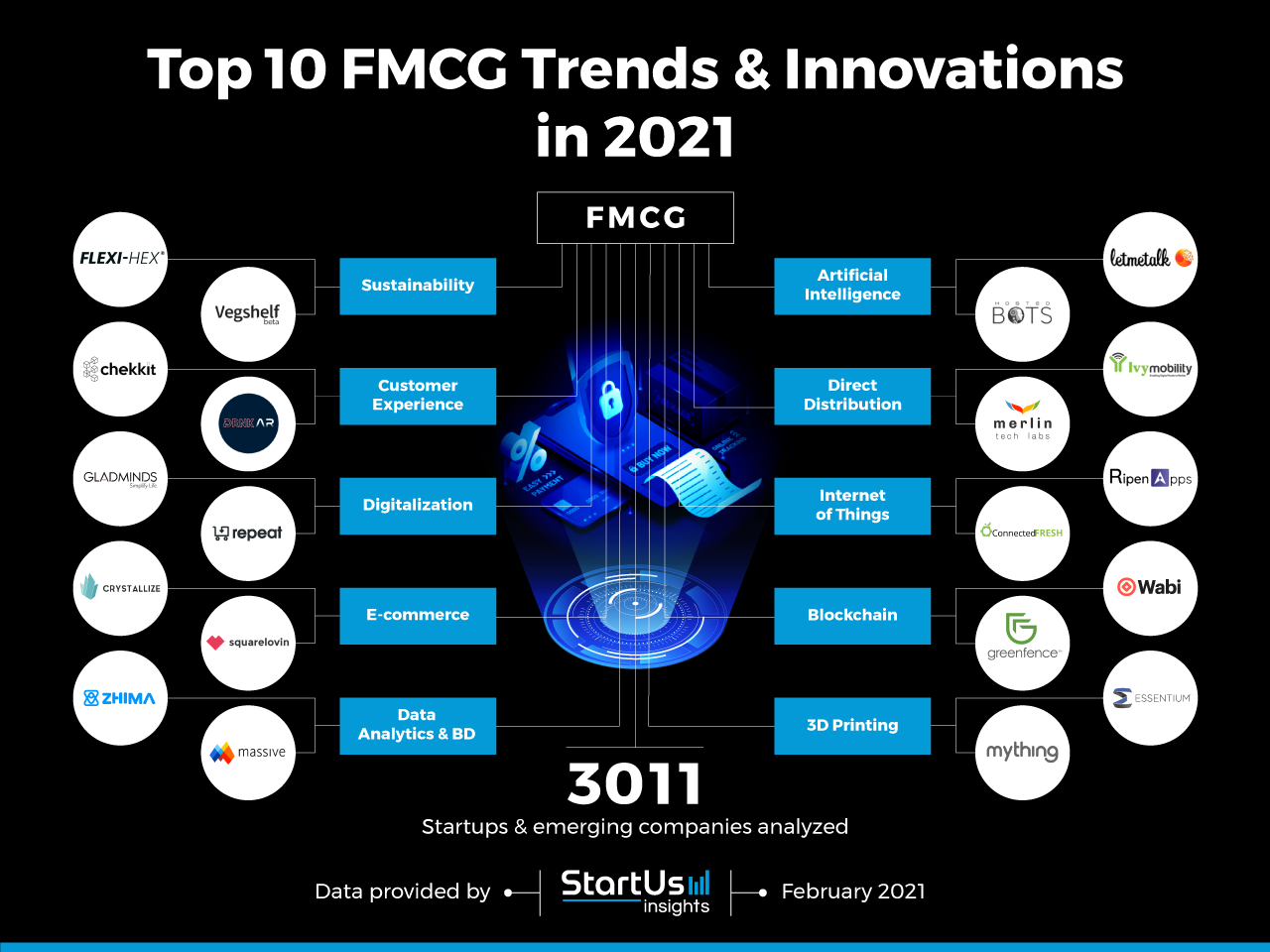 FMCG-Industry-Trends-Research2020-InnovationMap-StartUs-Insights-noresize