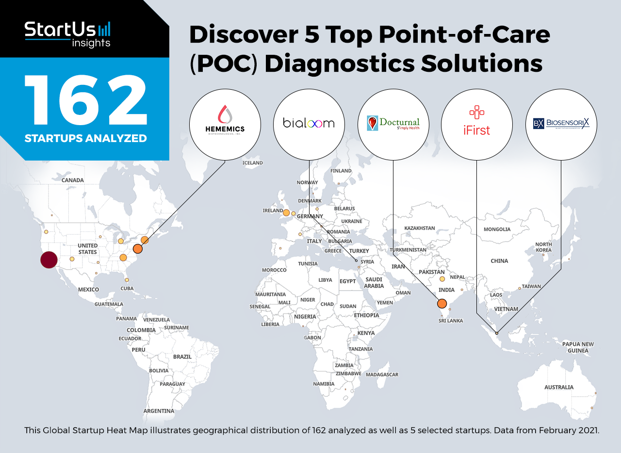 Point-of-Care-Diagnostics-Startups-Healthcare-Heat-Map-StartUs-Insights-noresize