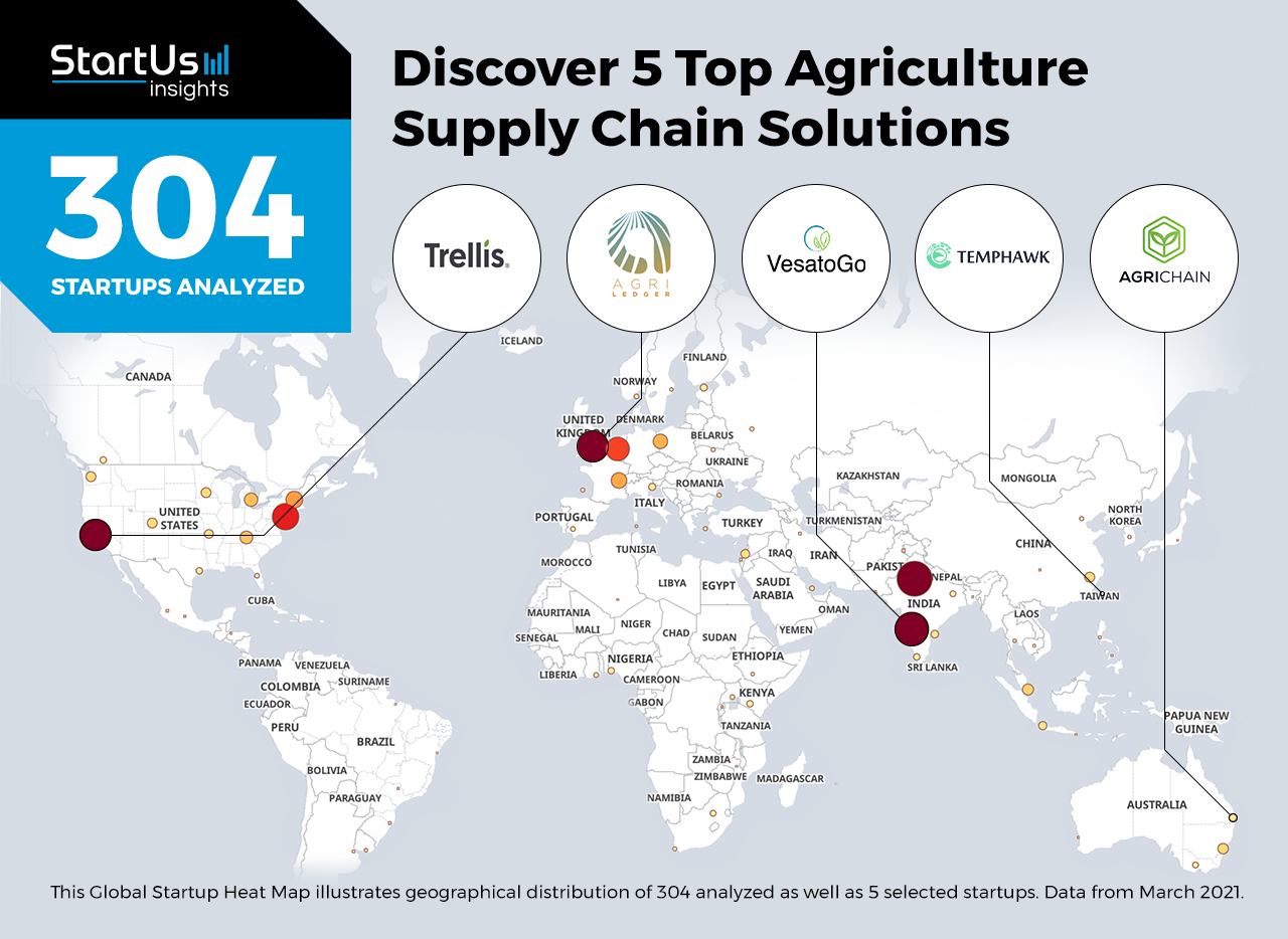 Supply-Chain-Management-Startups-AgriTech-Heat-Map-StartUs-Insights-noresize