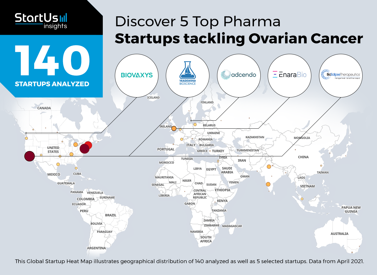 Ovarian-Cancer-Startups-Pharma-Heat-Map-StartUs-Insights-noresize